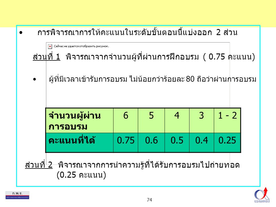 74 การพิจารณาการให้คะแนนในระดับขั้นตอนนี้แบ่งออก 2 ส่วน ส่วนที่ 1 พิจารณาจากจำนวนผู้ที่ผ่านการฝึกอบรม ( 0.75 คะแนน) ผู้ที่มีเวลาเข้ารับการอบรม ไม่น้อย
