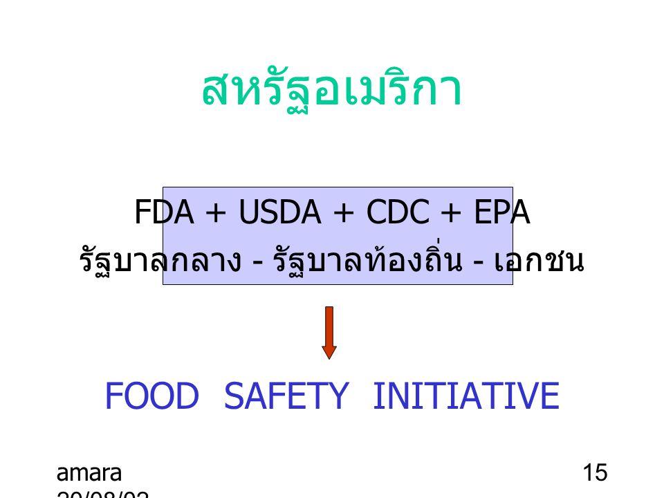 amara 20/08/02 15 สหรัฐอเมริกา FDA + USDA + CDC + EPA รัฐบาลกลาง - รัฐบาลท้องถิ่น - เอกชน FOOD SAFETY INITIATIVE