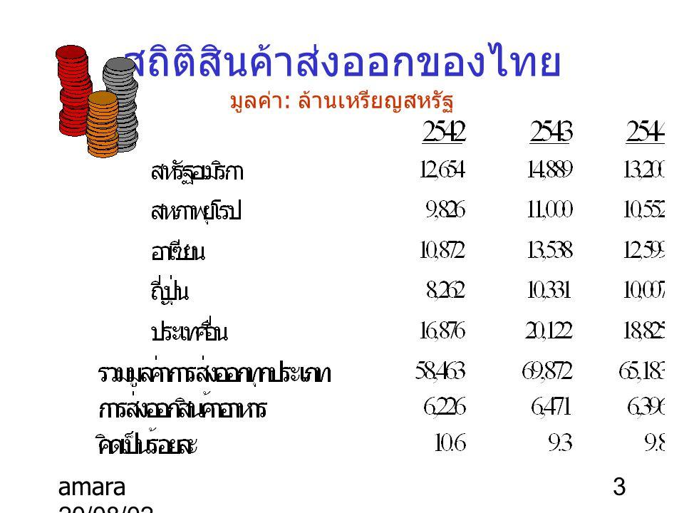 amara 20/08/02 3 สถิติสินค้าส่งออกของไทย มูลค่า : ล้านเหรียญสหรัฐ