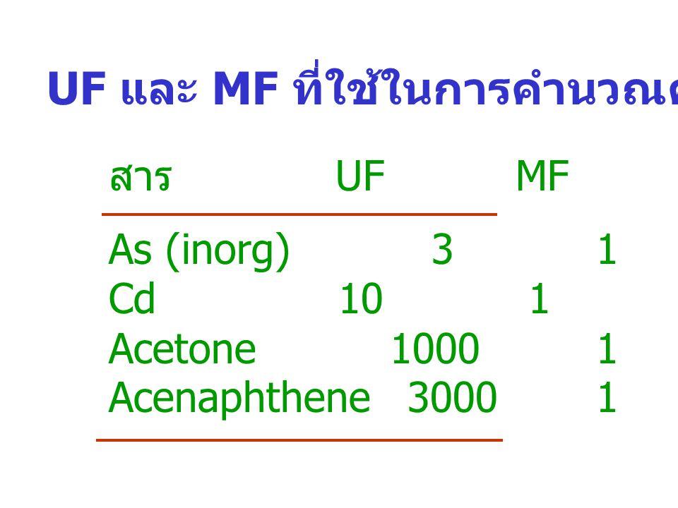 UF และ MF ที่ใช้ในการคำนวณค่า RfD สาร UFMF As (inorg) 3 1 Cd 10 1 Acetone 1000 1 Acenaphthene 3000 1