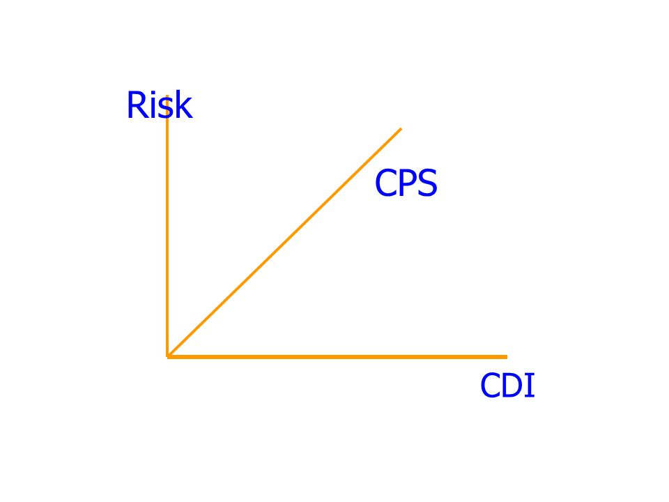 CPS Risk CDI