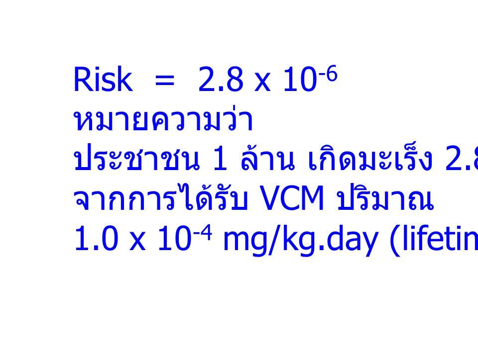 Risk = 2.8 x 10 -6 หมายความว่า ประชาชน 1 ล้าน เกิดมะเร็ง 2.8 คน จากการได้รับ VCM ปริมาณ 1.0 x 10 -4 mg/kg.day (lifetime)