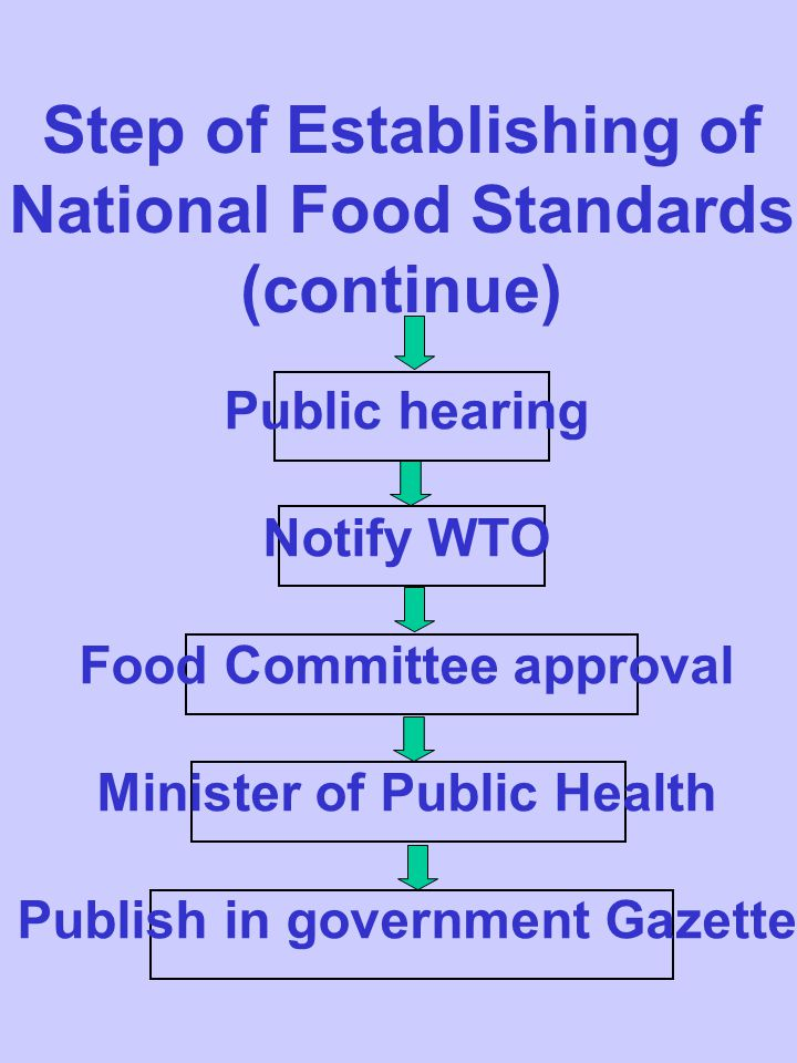 Step of Establishing of National Food Standards (continue) Public hearing Notify WTO Food Committee approval Minister of Public Health Publish in government Gazette