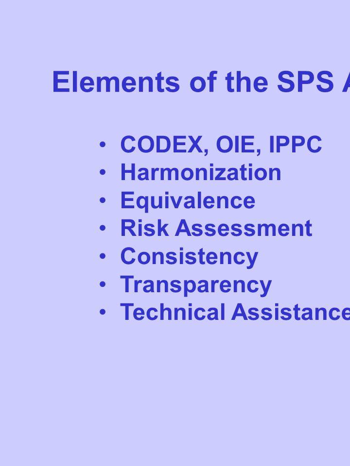 Codex & Risk Analysis Principle - Hazard Identification - Hazard Characterization * - Exposure Assessment - Risk Characterization Risk Assessment Policy
