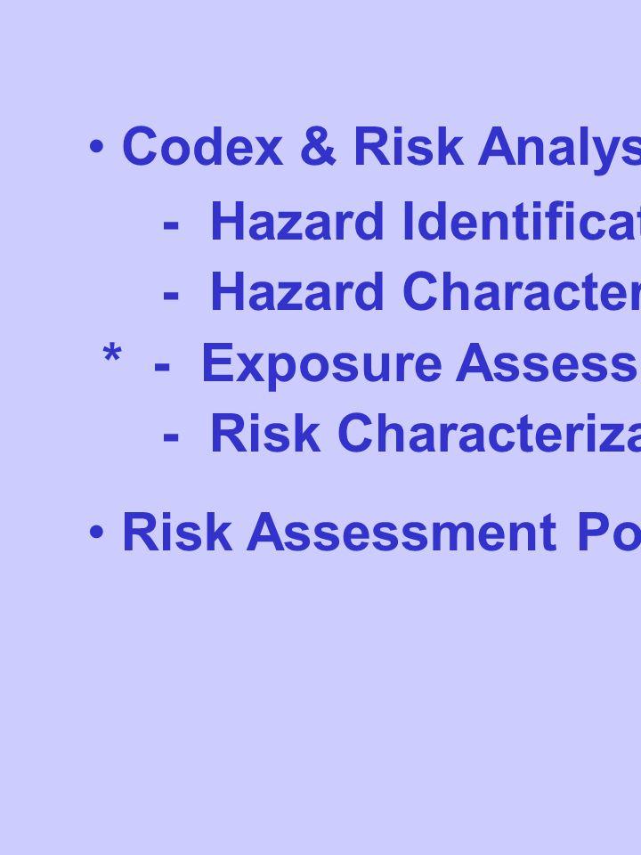 Codex & Risk Analysis Principle - Hazard Identification - Hazard Characterization * - Exposure Assessment - Risk Characterization Risk Assessment Poli
