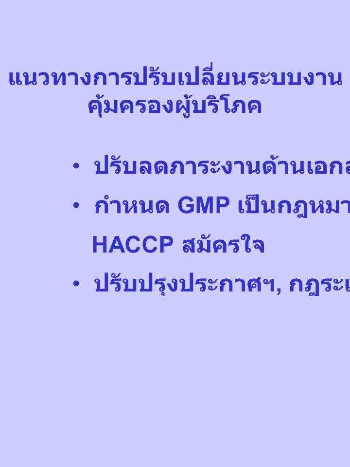 แนวทางการปรับเปลี่ยนระบบงาน คุ้มครองผู้บริโภค ปรับลดภาระงานด้านเอกสาร กำหนด GMP เป็นกฎหมาย / HACCP สมัครใจ ปรับปรุงประกาศฯ, กฎระเบียบ