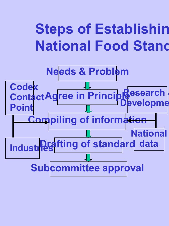 Steps of Establishing of National Food Standards Needs & Problem Agree in Principle Compiling of information Drafting of standard Subcommittee approval Codex Contact Point Industries Research & Development National data