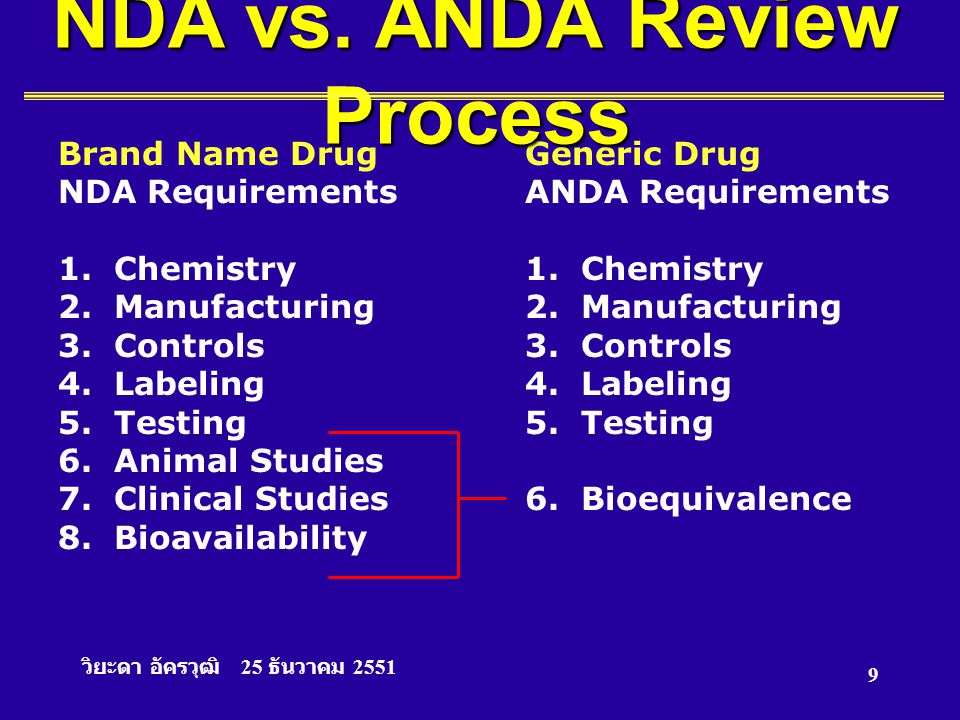 วิยะดา อัครวุฒิ 25 ธันวาคม 2551 9 Brand Name DrugGeneric Drug NDA RequirementsANDA Requirements1. Chemistry2. Manufacturing3. Controls4. Labeling5. Te