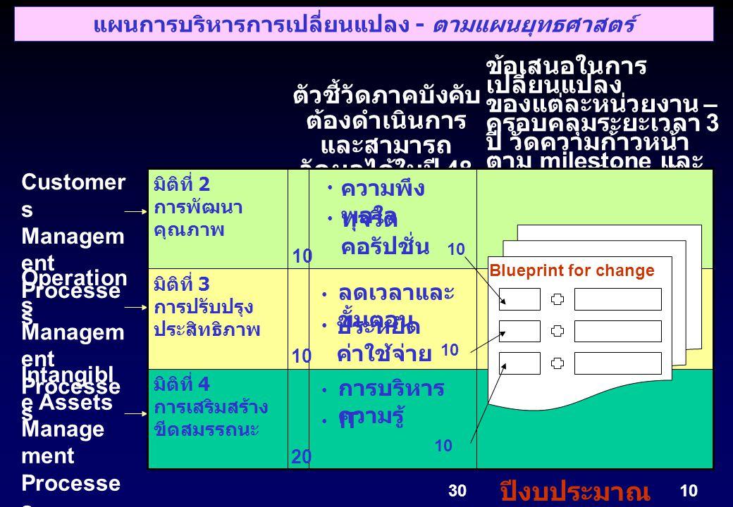 ขั้นตอนการจัดทำข้อเสนอการเปลี่ยนแปลง ( ระยะที่ 1) รวบรวมผลที่ได้ จากขั้นตอนที่ 1 ถึง ขั้นตอนที่ 4 เพื่อจัดส่ง สำนักงาน ก.