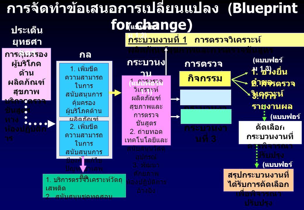 การคุ้มครอง ผู้บริโภค ด้าน ผลิตภัณฑ์ สุขภาพ บริการตรวจ ชันสูตร ทาง ห้องปฏิบัติก าร ประเด็น ยุทธศา สตร์ การจัดทำข้อเสนอการเปลี่ยนแปลง (Blueprint for change) กล ยุทธ์ 1.