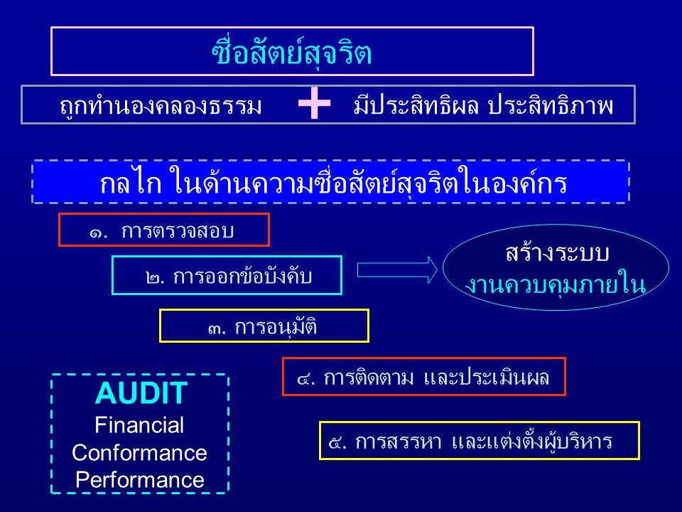 ๑.การตรวจสอบ ๒. การออกข้อบังคับ ๓. การอนุมัติ ๔. การติดตาม และประเมินผล ๕.