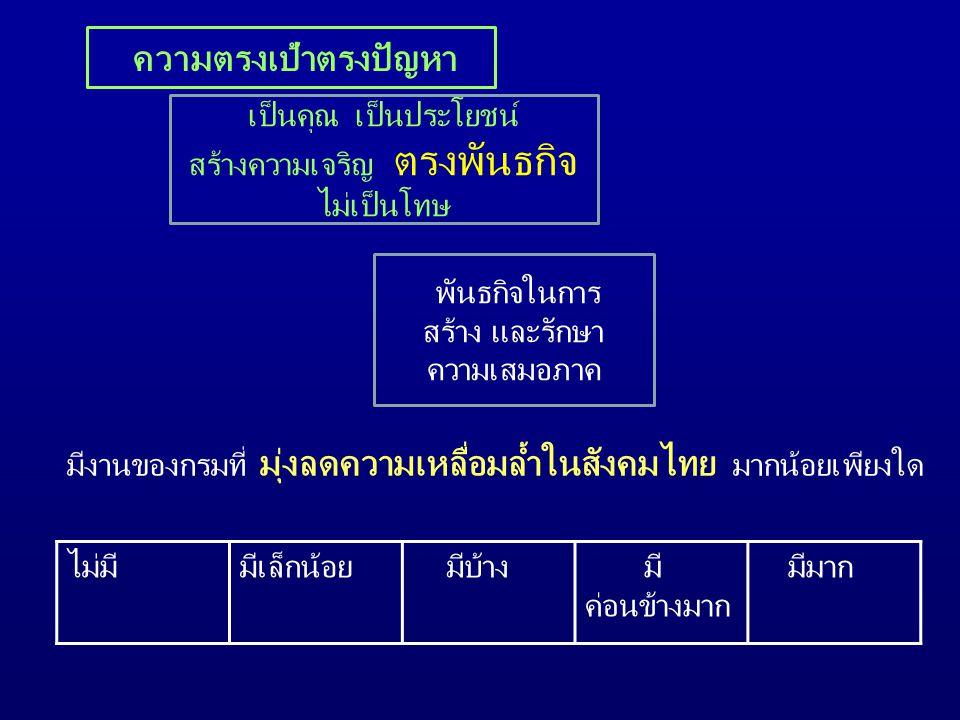 ความตรงเป้าตรงปัญหา เป็นคุณ เป็นประโยชน์ สร้างความเจริญ ตรงพันธกิจ ไม่เป็นโทษ มีงานของกรมที่ มุ่งลดความเหลื่อมล้ำในสังคมไทย มากน้อยเพียงใด ไม่มีมีเล็กน้อย มีบ้าง มี ค่อนข้างมาก มีมาก พันธกิจในการ สร้าง และรักษา ความเสมอภาค