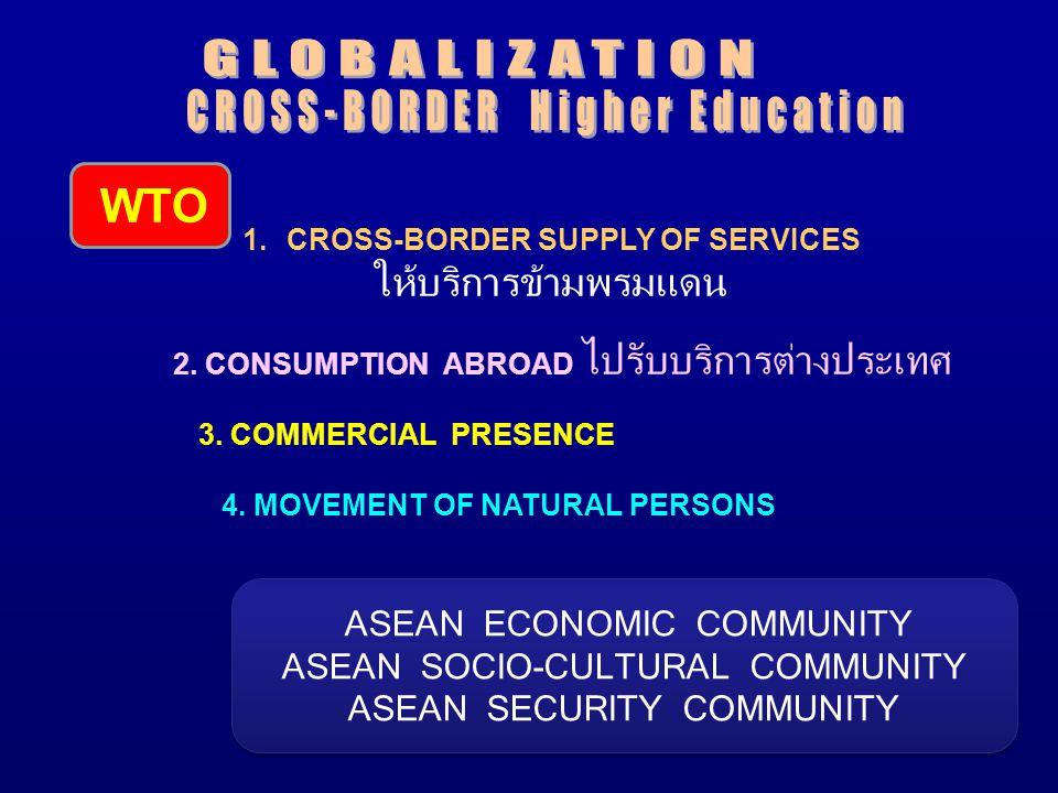 WTO 1.CROSS-BORDER SUPPLY OF SERVICES ให้บริการข้ามพรมแดน 2.