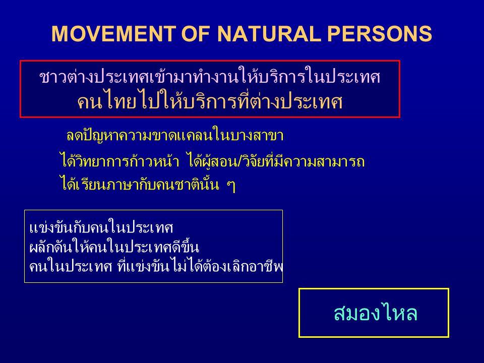 MOVEMENT OF NATURAL PERSONS ลดปัญหาความขาดแคลนในบางสาขา ได้วิทยาการก้าวหน้า ได้ผู้สอน/วิจัยที่มีความสามารถ ได้เรียนภาษากับคนชาตินั้น ๆ ชาวต่างประเทศเข้ามาทำงานให้บริการในประเทศ คนไทยไปให้บริการที่ต่างประเทศ แข่งขันกับคนในประเทศ ผลักดันให้คนในประเทศดีขึ้น คนในประเทศ ที่แข่งขันไม่ได้ต้องเลิกอาชีพ สมองไหล