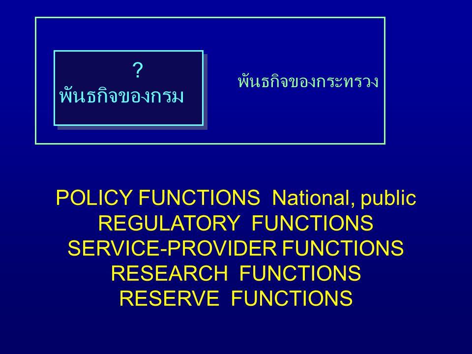 พันธกิจของกระทรวง ? พันธกิจของกรม POLICY FUNCTIONS National, public REGULATORY FUNCTIONS SERVICE-PROVIDER FUNCTIONS RESEARCH FUNCTIONS RESERVE FUNCTIO