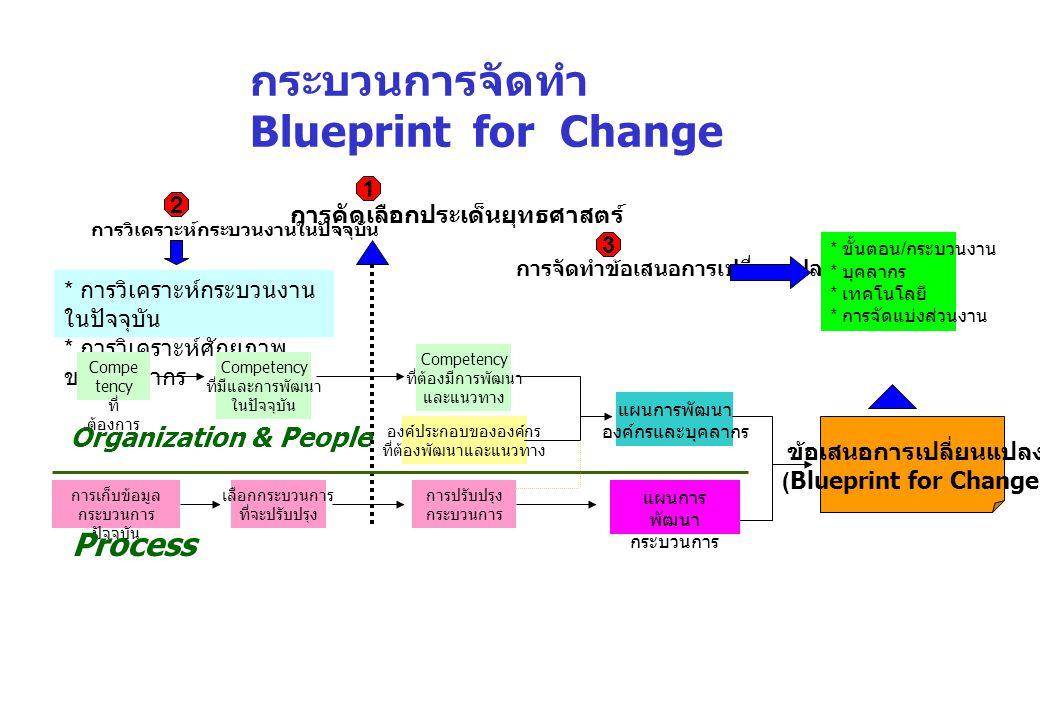 Blueprint for Change ของ DMSc ประเด็นยุทธศาสตร์ใหม่ กลยุทธ์ 1.