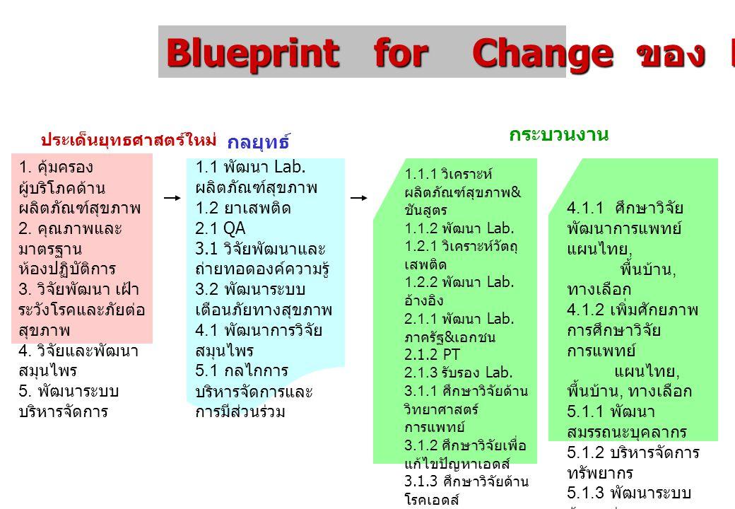 Blueprint for Change ของ DMSc ประเด็นยุทธศาสตร์ใหม่ กลยุทธ์ 1. คุ้มครอง ผู้บริโภคด้าน ผลิตภัณฑ์สุขภาพ 2. คุณภาพและ มาตรฐาน ห้องปฏิบัติการ 3. วิจัยพัฒน