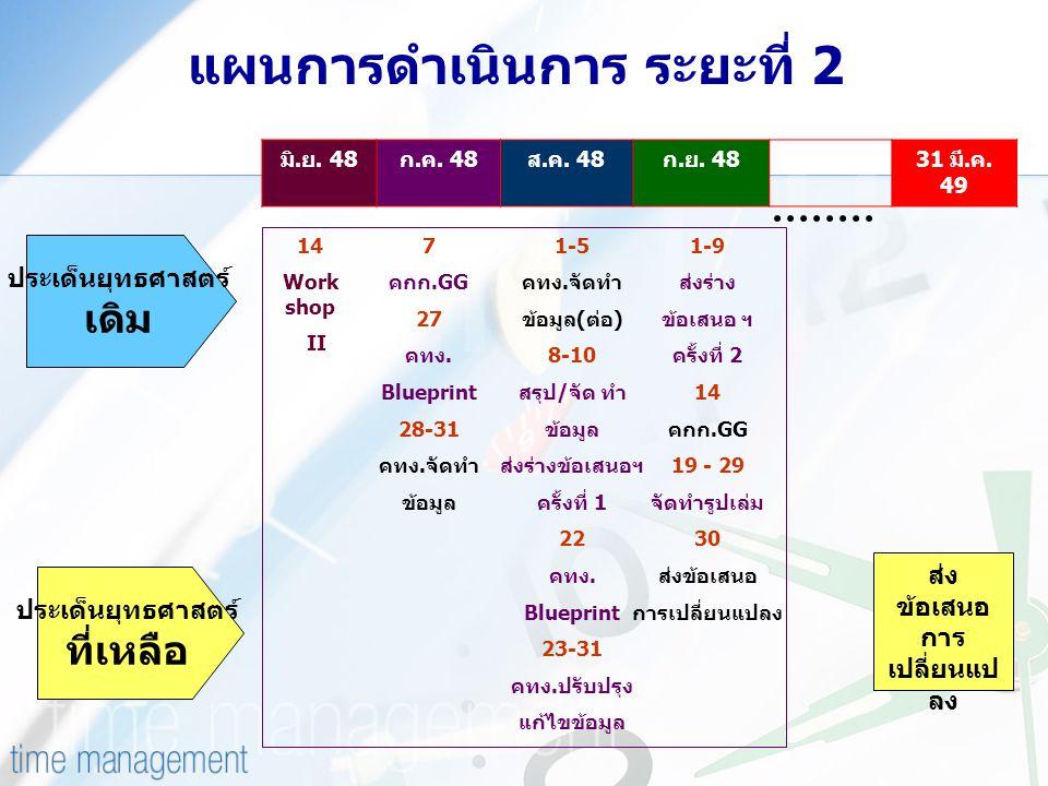 แผนการดำเนินการ ระยะที่ 2 มิ.ย. 48ก.ค. 48ส.ค. 48ก.ย. 4831 มี.ค. 49 7 คกก.GG 27 คทง. Blueprint 28-31 คทง.จัดทำ ข้อมูล 14 Work shop II ส่ง ข้อเสนอ การ เ