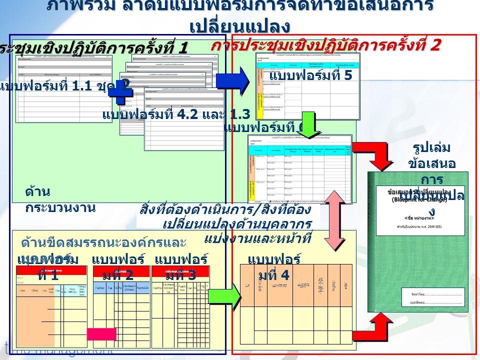 1.7 ระย ะเวล าที่ ใช้ 1.6 หน่ว ยงา นที่ รับผิ ดช อบ 1.5 เลขที่ อ้างอิง แนว ทางกา ร พัฒนา องค์กร และ บุคลาก ร 1.4 แนวทางการ พัฒนาองค์กรและ บุคลากร 1.3