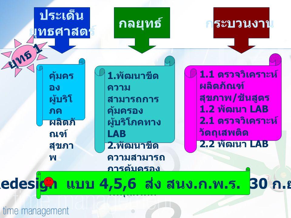 คุ้มคร อง ผู้บริโ ภค ผลิตภั ณฑ์ สุขภา พ ประเด็น ยุทธศาสตร์ กลยุทธ์กระบวนงาน 1. พัฒนาขีด ความ สามารถการ คุ้มครอง ผู้บริโภคทาง LAB 2. พัฒนาขีด ความสามาร