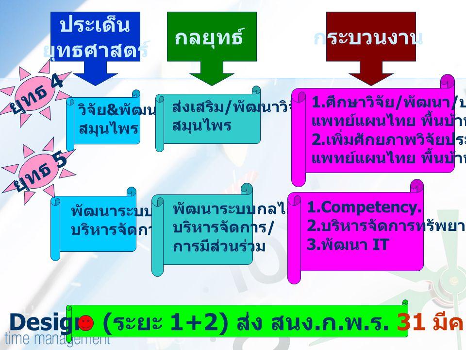 วิจัย & พัฒนา สมุนไพร ประเด็น ยุทธศาสตร์ กลยุทธ์กระบวนงาน ส่งเสริม / พัฒนาวิจัย สมุนไพร 1. ศึกษาวิจัย / พัฒนา / ประยุกต์ใช้ แพทย์แผนไทย พื้นบ้าน ทางเล