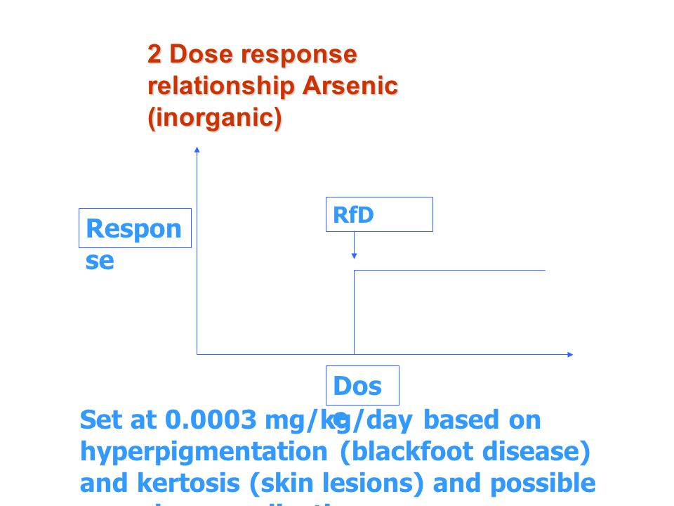 2 Dose response relationship Epidemeology Study Taiwan's study between 1973-1986 Use standard mortality rate Clasification according to Eighth Revision of International Classification of Diseases, Injuries and Causes of Death ( ICD-8 ) - person - years at risk - Bladder cancer ( ICD 188 ), Lung cancer ( ICD 162 ), Liver cancer( ICD 155 ) Male nad female Exposure to arsenic in well water