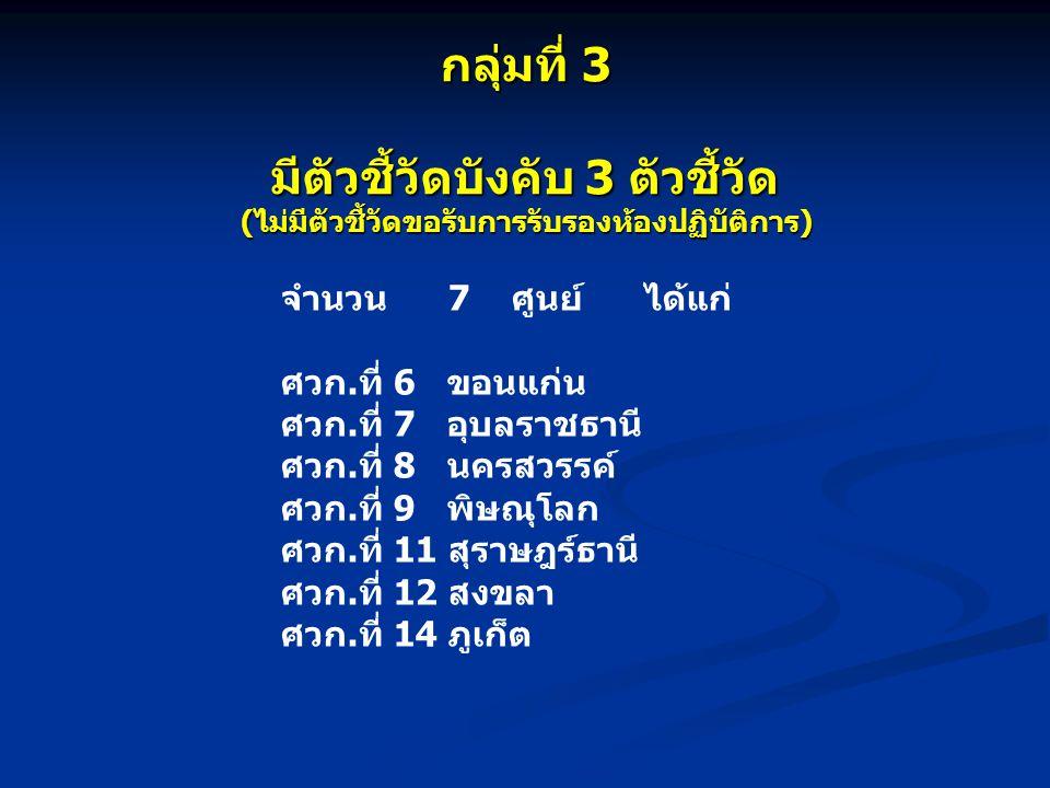 กลุ่มที่ 3 มีตัวชี้วัดบังคับ 3 ตัวชี้วัด (ไม่มีตัวชี้วัดขอรับการรับรองห้องปฏิบัติการ) จำนวน 7 ศูนย์ ได้แก่ ศวก.ที่ 6 ขอนแก่น ศวก.ที่ 7 อุบลราชธานี ศวก.ที่ 8 นครสวรรค์ ศวก.ที่ 9 พิษณุโลก ศวก.ที่ 11 สุราษฎร์ธานี ศวก.ที่ 12 สงขลา ศวก.ที่ 14 ภูเก็ต
