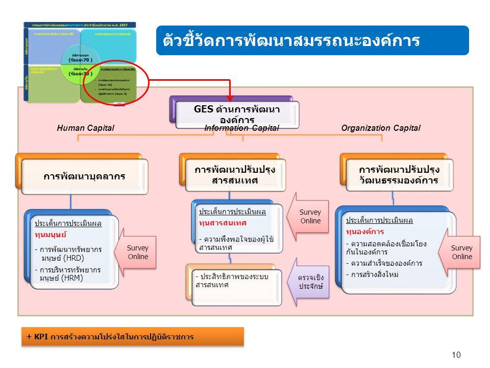 ตัวชี้วัดการพัฒนาสมรรถนะองค์การ 10 GES ด้านการพัฒนา องค์การ การพัฒนาบุคลากร ประเด็นการประเมินผล ทุนมนุษย์ - การพัฒนาทรัพยากร มนุษย์ (HRD) - การบริหารทรัพยากร มนุษย์ (HRM) การพัฒนาปรับปรุง สารสนเทศ ประเด็นการประเมินผล ทุนสารสนเทศ - ความพึงพอใจของผู้ใช้ สารสนเทศ - ประสิทธิภาพของระบบ สารสนเทศ การพัฒนาปรับปรุง วัฒนธรรมองค์การ ประเด็นการประเมินผล ทุนองค์การ - ความสอดคล้องเชื่อมโยง กันในองค์การ - ความสำเร็จขององค์การ - การสร้างสิ่งใหม่ Human CapitalInformation CapitalOrganization Capital Survey Online ตรวจเชิง ประจักษ์ Survey Online + KPI การสร้างความโปร่งใสในการปฏิบัติราชการ