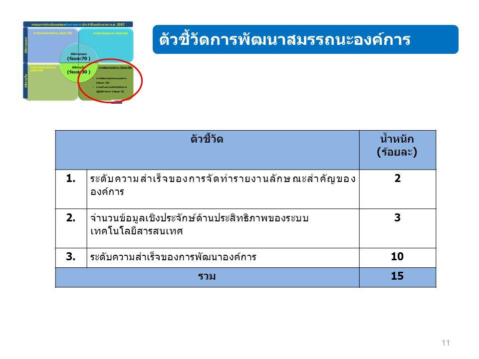 11 ตัวชี้วัดการพัฒนาสมรรถนะองค์การ ตัวชี้วัดน้ำหนัก (ร้อยละ) 1.ระดับความสำเร็จของการจัดทำรายงานลักษณะสำคัญของ องค์การ 2 2.จำนวนข้อมูลเชิงประจักษ์ด้านประสิทธิภาพของระบบ เทคโนโลยีสารสนเทศ 3 3.ระดับความสำเร็จของการพัฒนาองค์การ10 รวม15