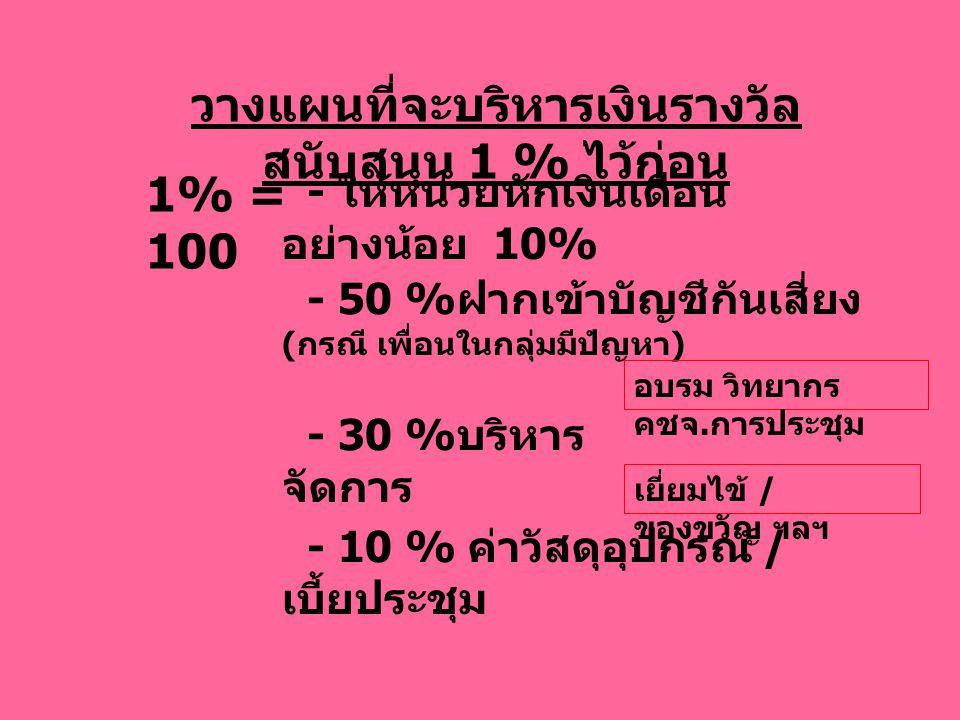 วางแผนที่จะบริหารเงินรางวัล สนับสนุน 1 % ไว้ก่อน - ให้หน่วยหักเงินเดือน อย่างน้อย 10% 1% = 100 - 50 % ฝากเข้าบัญชีกันเสี่ยง ( กรณี เพื่อนในกลุ่มมีปํญหา ) - 30 % บริหาร จัดการ อบรม วิทยากร คชจ.