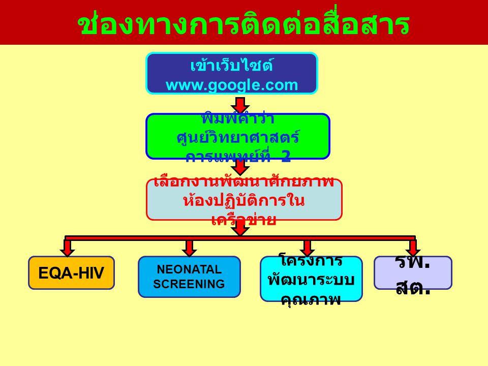 ช่องทางการติดต่อสื่อสาร EQA-HIV NEONATAL SCREENING โครงการ พัฒนาระบบ คุณภาพ รพ. สต. เข้าเว็บไซต์ www.google.com พิมพ์คำว่า ศูนย์วิทยาศาสตร์ การแพทย์ที