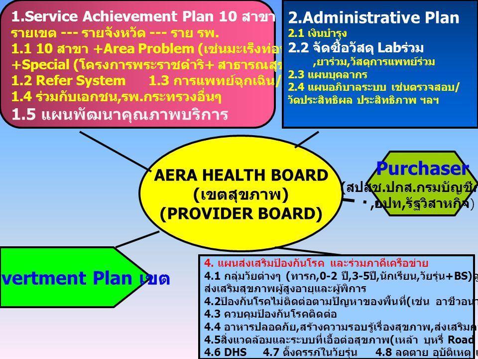 AERA HEALTH BOARD (เขตสุขภาพ) (PROVIDER BOARD) 1.Service Achievement Plan 10 สาขา รายเขต --- รายจังหวัด --- ราย รพ. 1.1 10 สาขา +Area Problem ( เช่นมะ