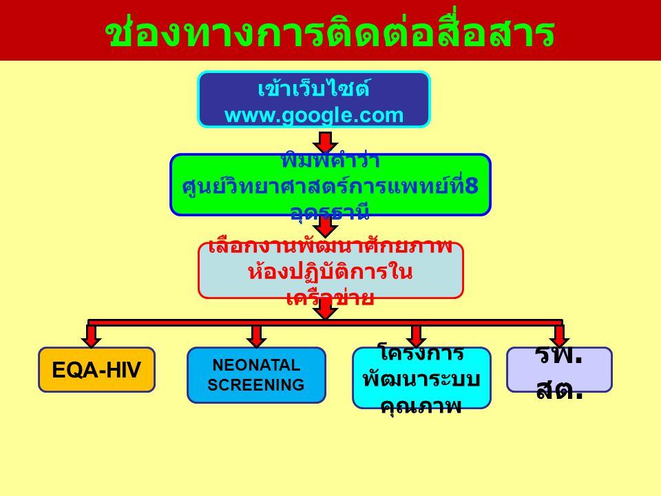 EQA-HIV NEONATAL SCREENING โครงการ พัฒนาระบบ คุณภาพ รพ. สต. เข้าเว็บไซต์ www.google.com พิมพ์คำว่า ศูนย์วิทยาศาสตร์การแพทย์ที่ 8 อุดรธานี เลือกงานพัฒน