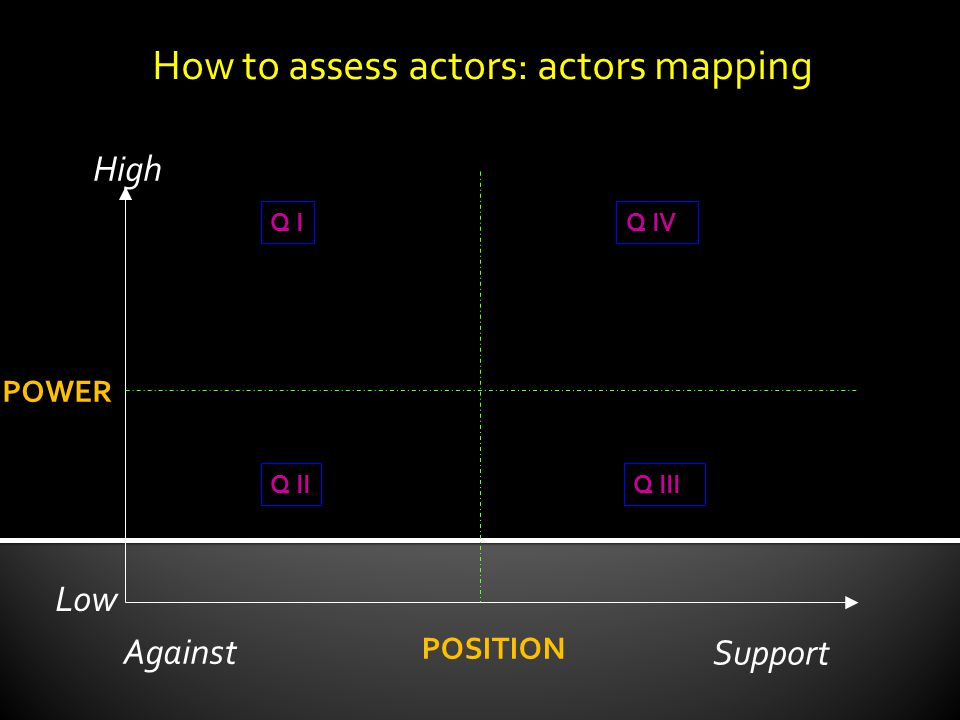 How to assess actors: actors mapping POWER POSITION High Low Against Support Q I Q IIQ III Q IV