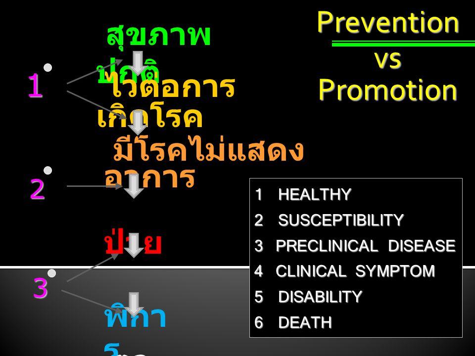 Prevention สุขภาพ ปกติ ไวต่อการ เกิดโรค มีโรคไม่แสดง อาการ ป่วย พิกา ร ตา ย 1 2 3 1HEALTHY 2SUSCEPTIBILITY 3 PRECLINICAL DISEASE 4 CLINICAL SYMPTOM 5DISABILITY 6DEATH vs Promotion