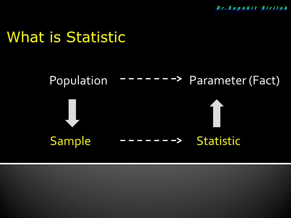 Population Parameter (Fact) Sample Statistic What is Statistic