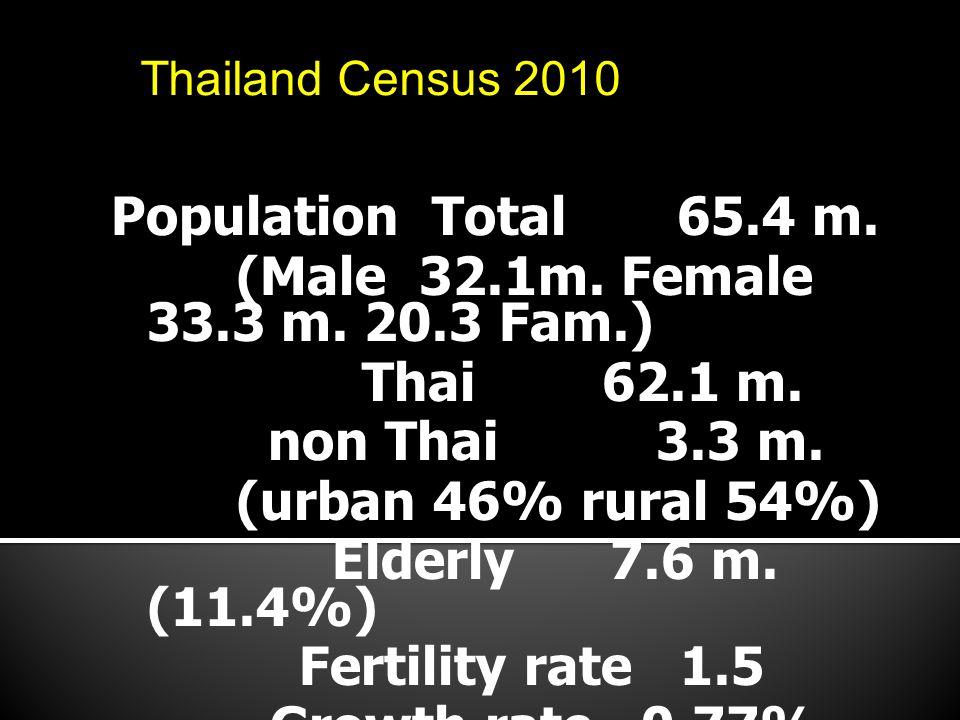 Population Total 65.4 m. (Male 32.1m. Female 33.3 m. 20.3 Fam.) Thai 62.1 m. non Thai 3.3 m. (urban 46% rural 54%) Elderly 7.6 m. (11.4%) Fertility ra