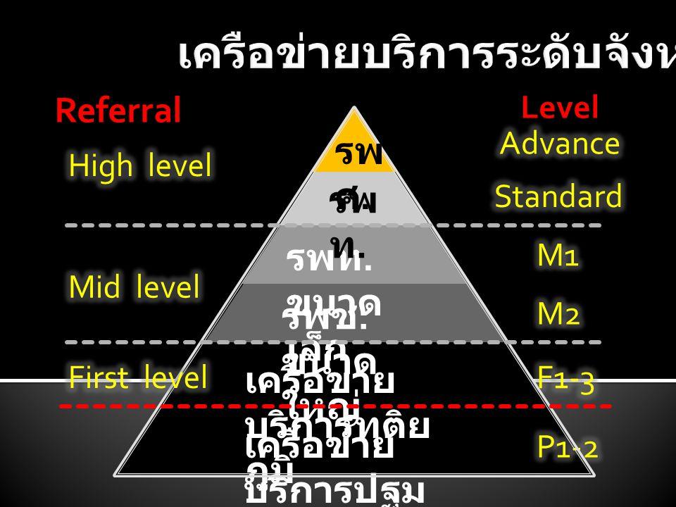 เครือข่าย บริการปฐม ภูมิ เครือข่าย บริการทุติย ภูมิ รพช. ขนาด ใหญ่ รพท. ขนาด เล็ก รพ ท. รพ ศ. Level Referral
