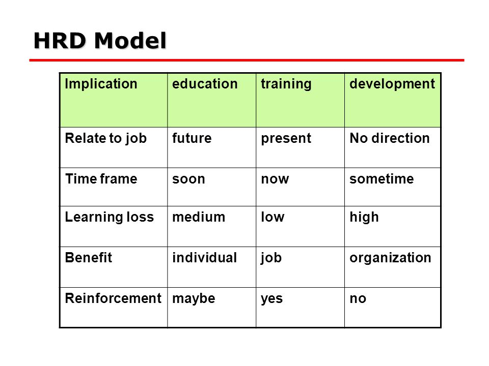 Implicationeducationtrainingdevelopment Relate to jobfuturepresentNo direction Time framesoonnowsometime Learning lossmediumlowhigh Benefitindividualj
