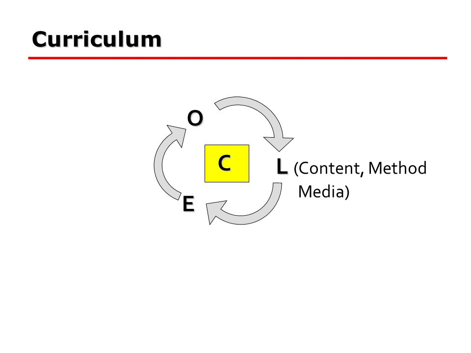O C L L (Content, Method Media) E Curriculum