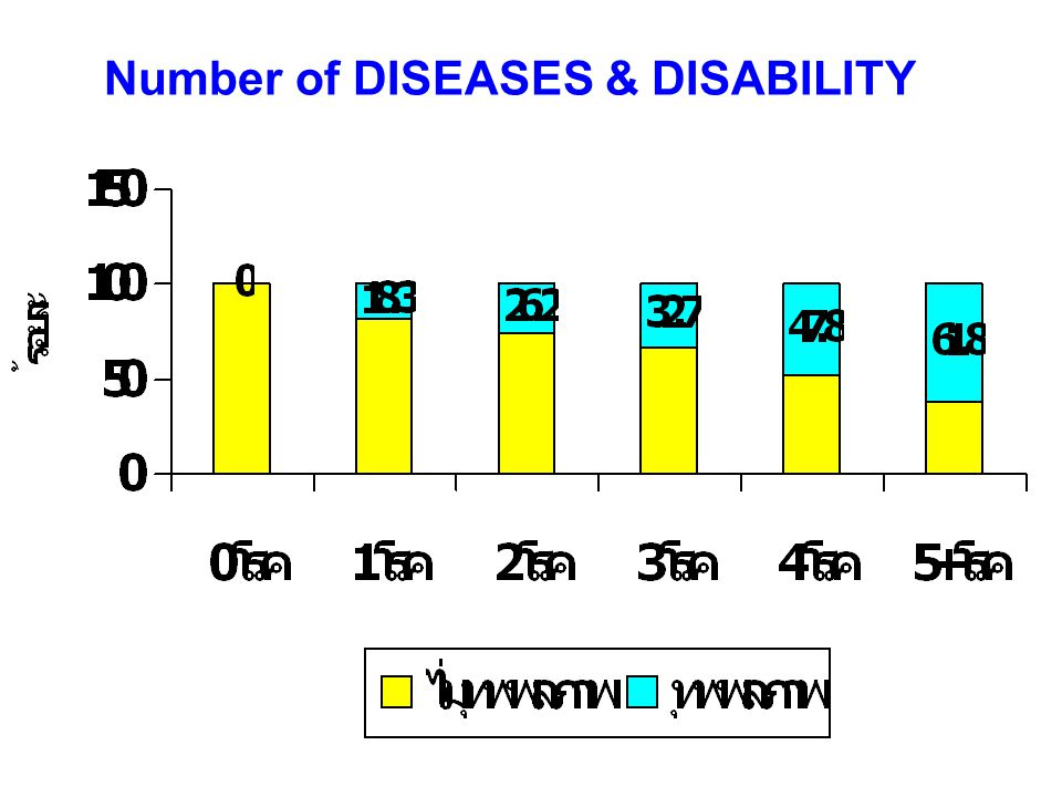 Burden of Disease among Developing and Newly- industrialized Countries. Source: The Global Burden of Diseases
