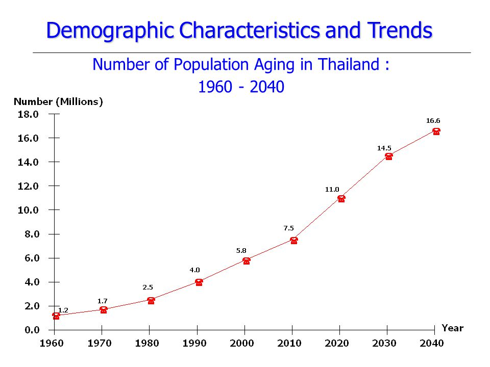 Number of Population Aging in Thailand : 1960 - 2040 Demographic Characteristics and Trends