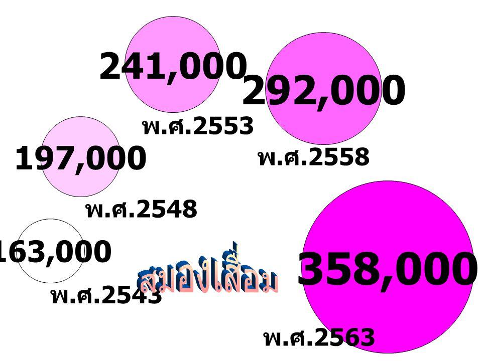 อัตราความชุกตามกลุ่มอายุของ สมองเสื่อม ในผู้สูงอายุไทย ร้อย ละ กลุ่ม อายุ