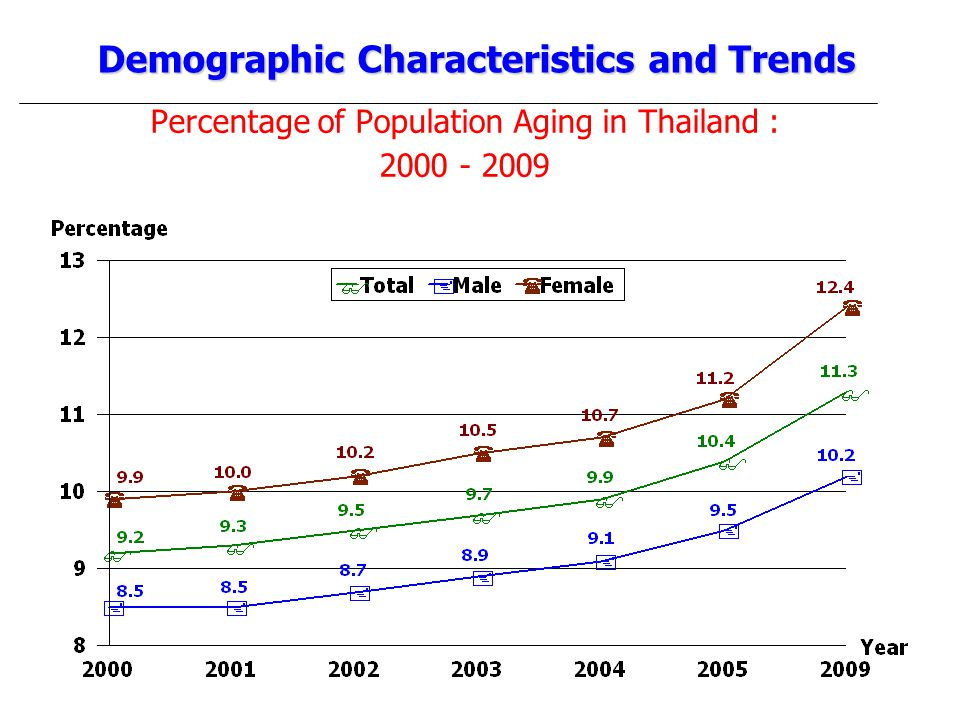 Percentage of Population Aging in Thailand : 2000 - 2009 Demographic Characteristics and Trends