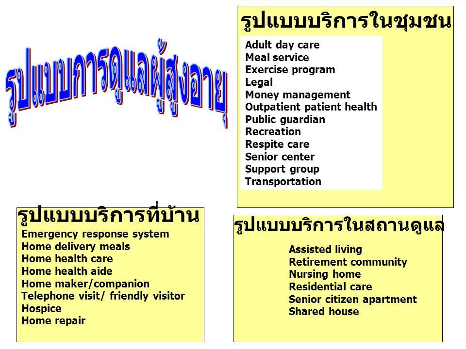 HealthWelfare ส่งเส ริม ป้องกั น รักษ า ฟื้น ฟู Benefit Package Provider Support จากสงเคราะห์สู่... สิทธิ สวัสดิการ * 1 เสียง 1 พลัง * ยิ่งมากเสียง ยิ