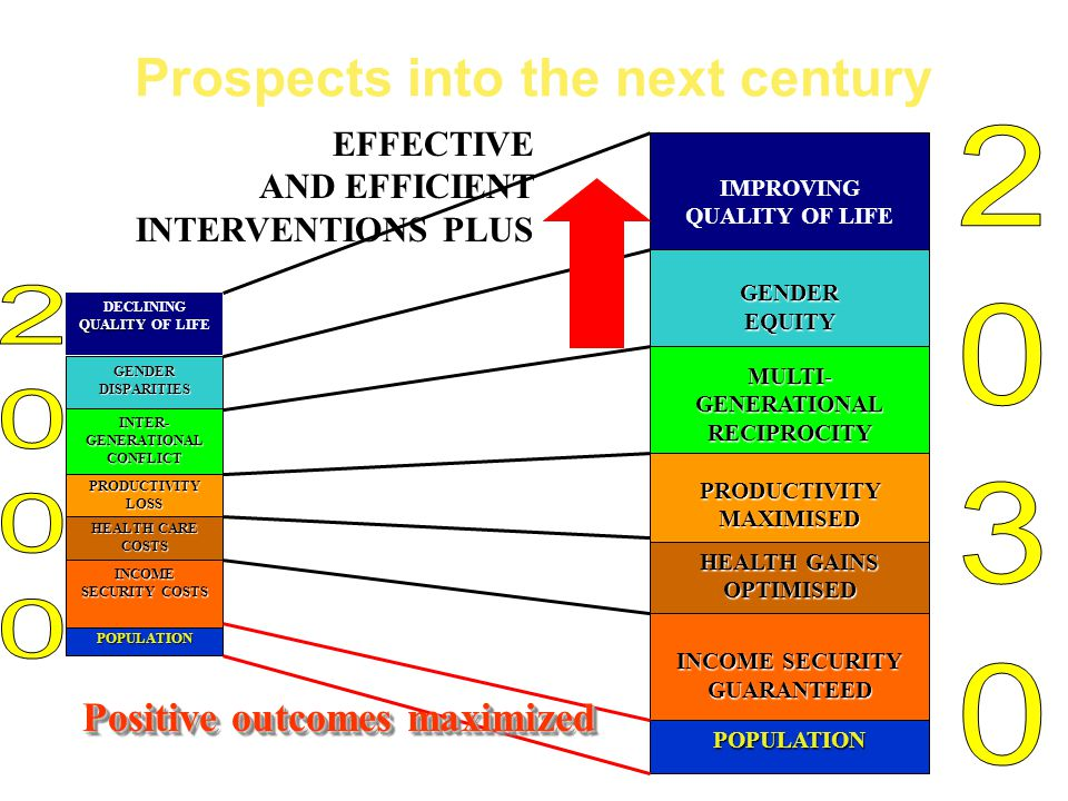 Prospects into the next centuryPOPULATION POPULATION SUSTAINABLE INCOME SECURITY HEALTH CARE EFFICIENCY PRODUCTIVITY GAIN MULTI-GENERATIONAL SUPPORT S