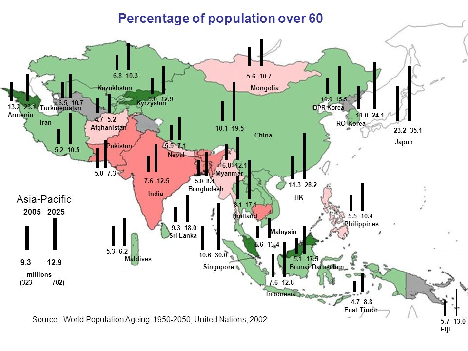 Prevalence (%) of dependence on feeding, dressing and/or bathing among Thai older women in 2002 and 2007 สุทธิชัย และ คณะ National OP Survey