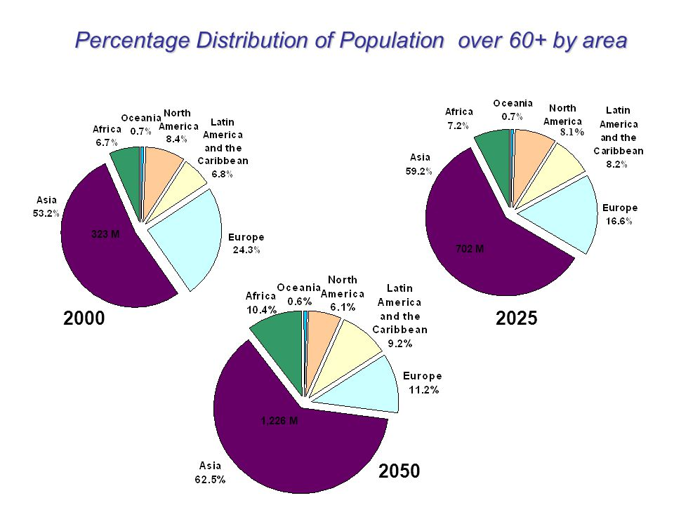 2000 323 M 8.1% 702 M 2025 1,226 M 2050 Percentage Distribution of Population over 60+ by area