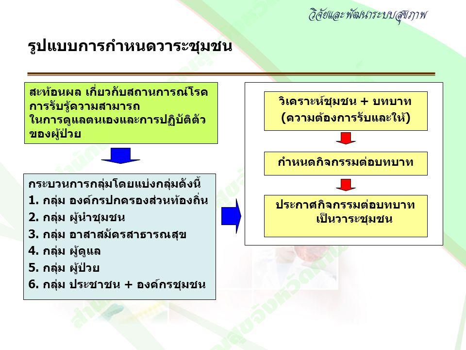 วิเคราะห์ชุมชน + บทบาท (ความต้องการรับและให้) กระบวนการกลุ่มโดยแบ่งกลุ่มดังนี้ 1. กลุ่ม องค์กรปกครองส่วนท้องถิ่น 2. กลุ่ม ผู้นำชุมชน 3. กลุ่ม อาสาสมัค