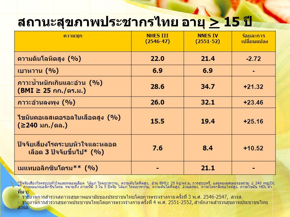 ที่มา: - รายงานการสำรวจสภาวะสุขภาพอนามัยของประชาชนไทยโดยการตรวจร่างกาย ครั้งที่ 3 พ.ศ. 2546-2547, สวรส. - รายงานการสำรวจสุขภาพประชาชนไทยโดยการตรวจร่าง